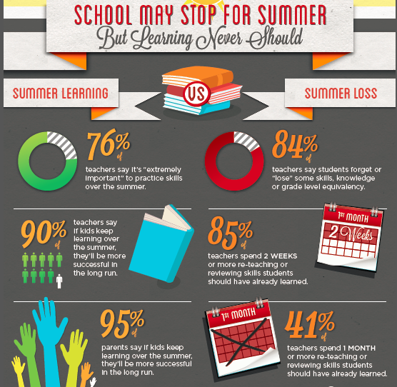 Summer Education Tips Infographic
